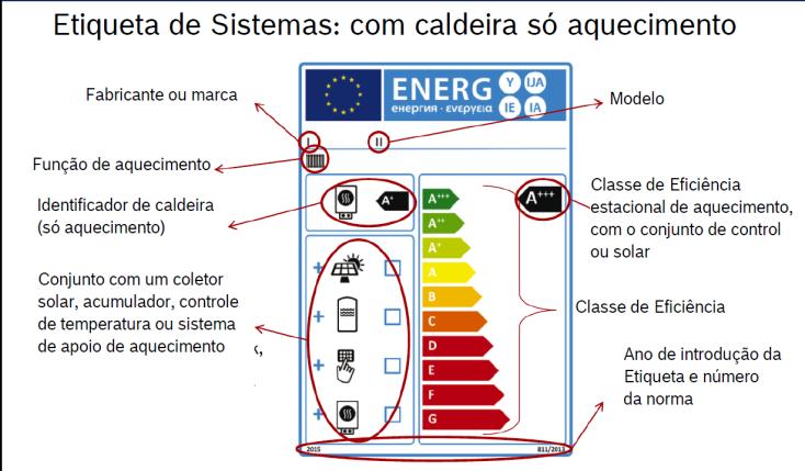 caldeiras de condensação eficiencia